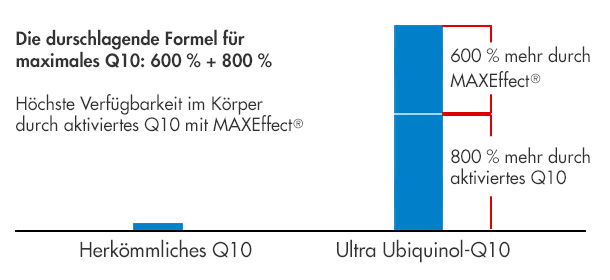 Ultra Ubiquinol-Q10