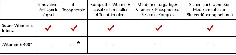 SVE Intenz Tabelle